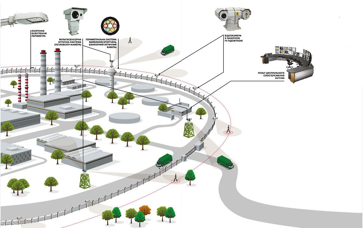 Схема системи виявлення вторгнення на базы оптичного сенсорного кабелю